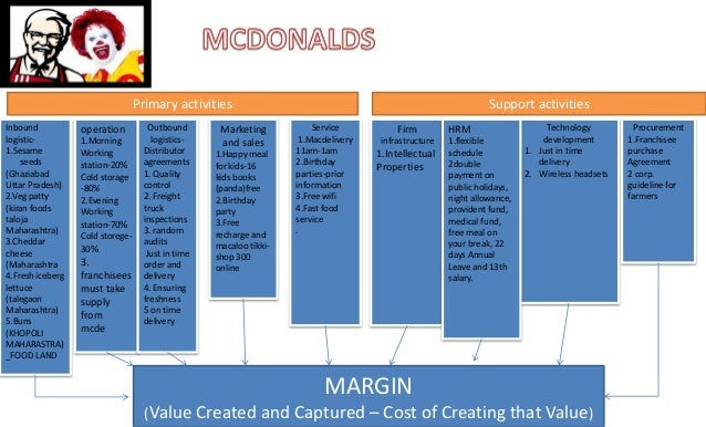 mcdonalds food chain case study analysis Learn how to do a value chain analysis by seeing the results of some of  value chain analysis: example case studies to get  raw food items as well as the.
