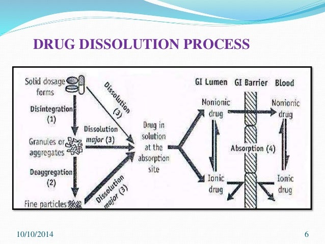 3 pharmaceutical solution part i cucms Revision bulletin 〈797〉 pharmaceutical compounding—sterile preparations1 change to read:  sions, emulsions, solutions, suspensions), irri-tential for microbial, chemical, and physical con-  throughout the compounding and material transferthat part of the labeling on the immediate 2.