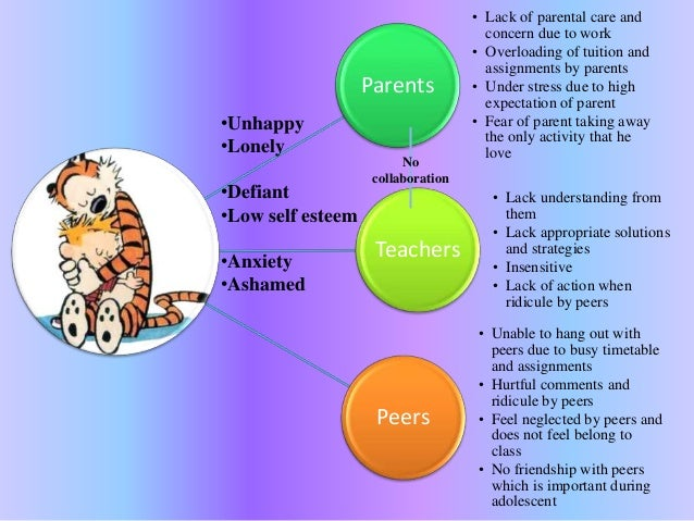 Parents • Lack of parental care and concern due to work • Overloading of tuition and assignments by parents • Under stress...