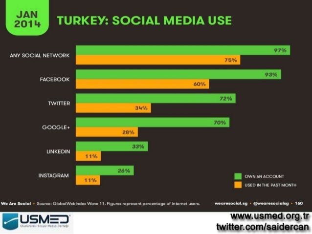 internet penetration rates turkey