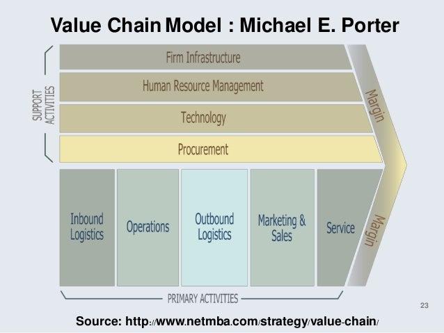 value chain hmv