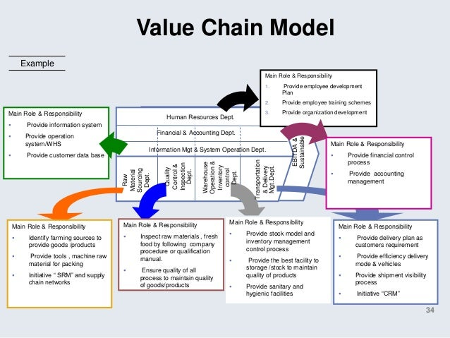 essays on value chain and globalization Gb 570 unit 4 assignment- globalization and the value chain  click link below to buy:  .