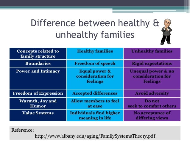 elements of family structure theory and the concepts of family health
