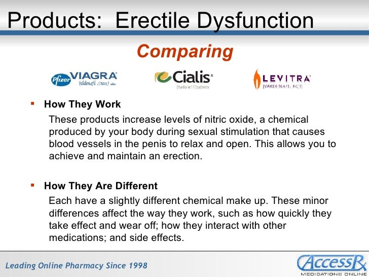 Compare Levitra And Cialis And Viagra