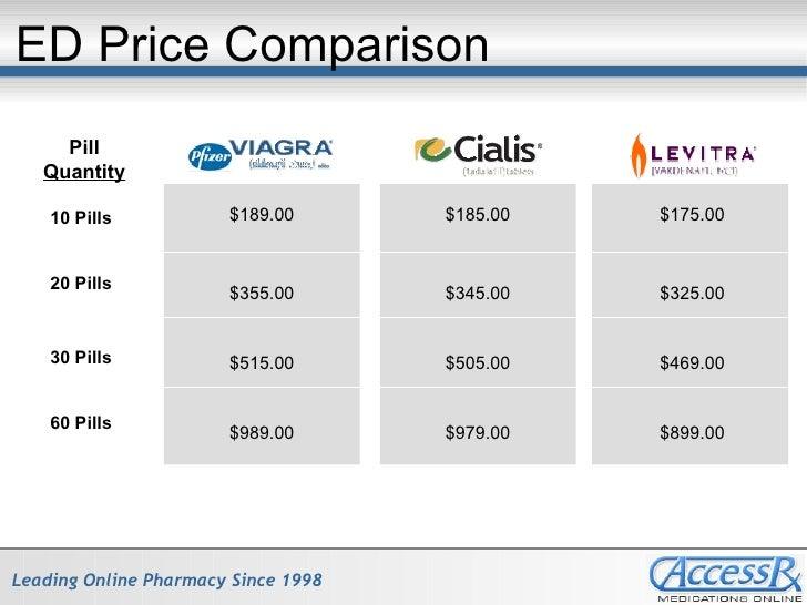 Viagra vs cialis comparison
