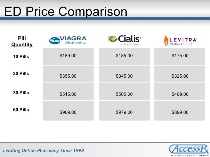 Cialis vs viagra cost comparison