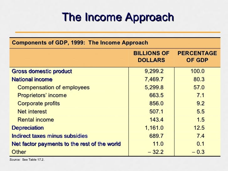 approaches to analysing gross domestic product One way to measure gdp is to use the income approach, which sums corporate profits, employee compensation, and taxes on production and imports when the us bureau of economic analysis (bea) measures gdp using this approach, it relies on annual tabulations of corporate income tax returns prepared by the.