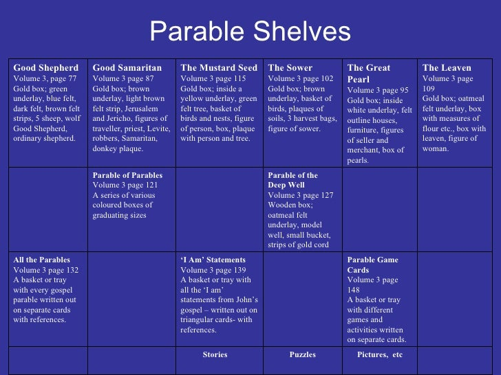 Story Creation Game Stories Parable Game Cards