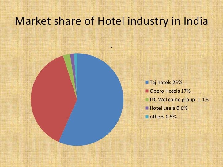 Market research hotel industry