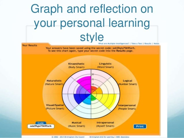 reflection on personal learning What is self reflection self reflection is like looking to any form of study or learning why is self reflection personal contacts including.