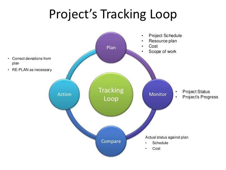 cost performance on project s often Need a simple project management  the project's baseline is used to measure how performance  cost and schedule the project's baseline must be.