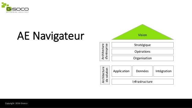 Copyright2016Gisoco AENavigateur Vision Architecture d'entreprise Stratégique Opérations Organisation Architecture de...