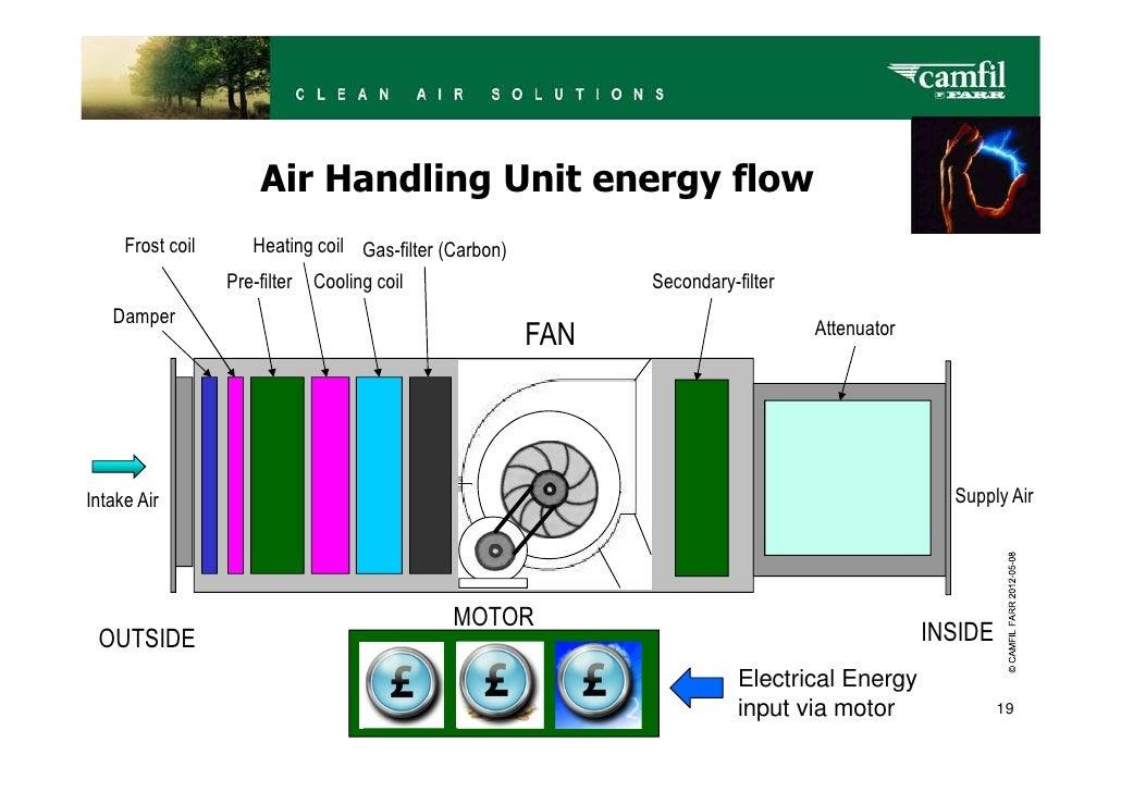 Imtech Supplies Hvac System To Marathon Platform additionally 12000btuminisplitac Floor Multizoneunit in addition sjrafferty together with US DL as well Air Handling Unit Dwg Detail For Autocad. on fan coil hvac