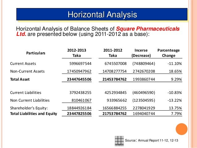 financial statement analysis of pharmaceuticals in