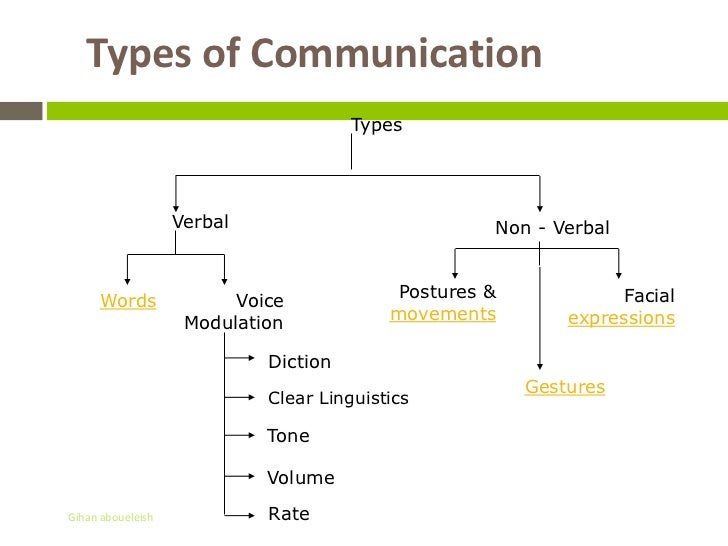 a description of different types of communication and its importance Communication is an important component in the health care field employees in  hospitals, nursing homes and other medical settings need to communicate.
