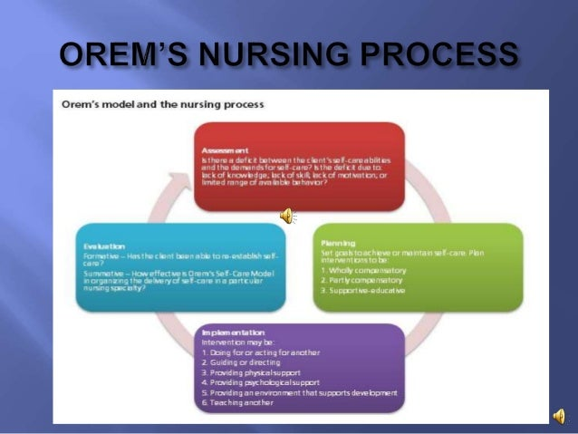 dorothea orem theoretical framework essay example Below is an essay on dorothea orem from anti essays, your source for research papers, essays, and term paper examples nursing theorist grid use grid below to complete the week 4-nursing theorists assignment.