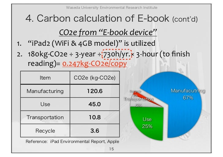 Are ebooks better than paper books?