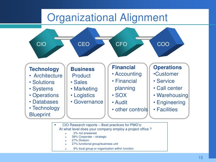 an analysis of information technology it and organizational structure alignment Organizational alignment is an important concept organizational alignment is an important concept for leaders to consider this is especially true in the current fast-paced, complex, and constantly changing environment.