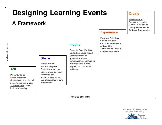 Designing Learning Events  A Framework  Developed by Sharon Morris Colorado State Library  Tell  Presenter Role: Expert/Pr...