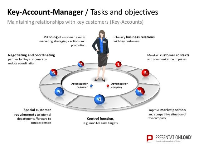 account managers business plan