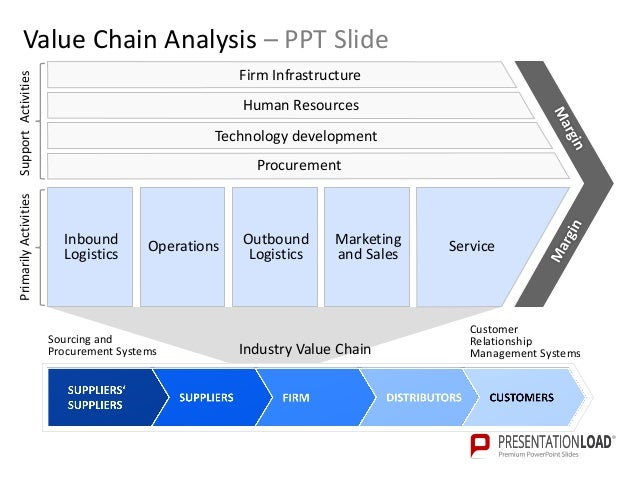 value chain analysis powerpoint template    industry value chain