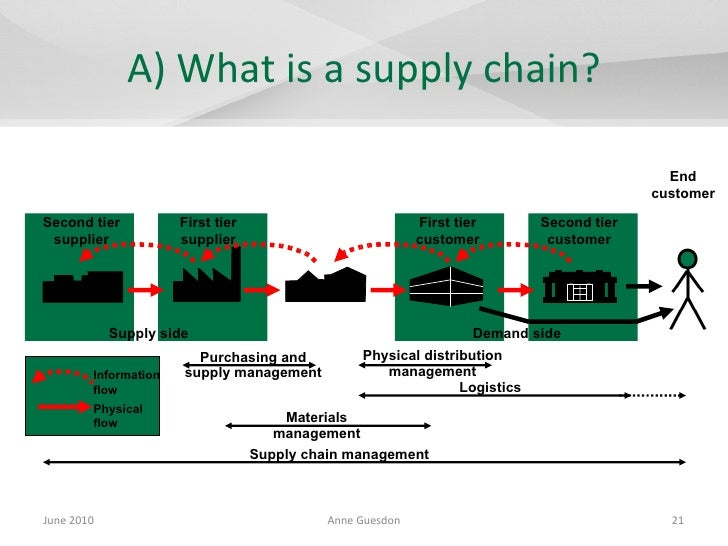 information flow in supply chain pdf