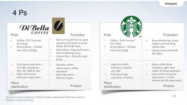 consumer behaviour when buying coffee Consumer behavior of starbucks draft #1 section i starbucks in 1971, three friends with a passion for coffee opened a gourmet shop starbucks was born.