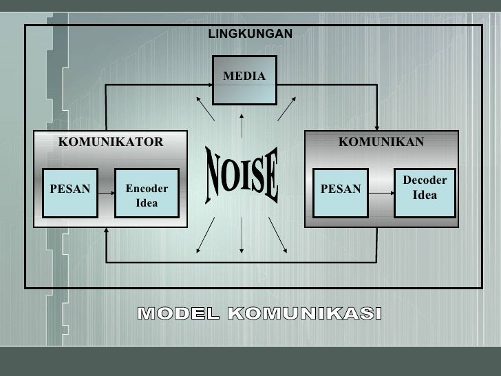 Presentation Model Komunikasi