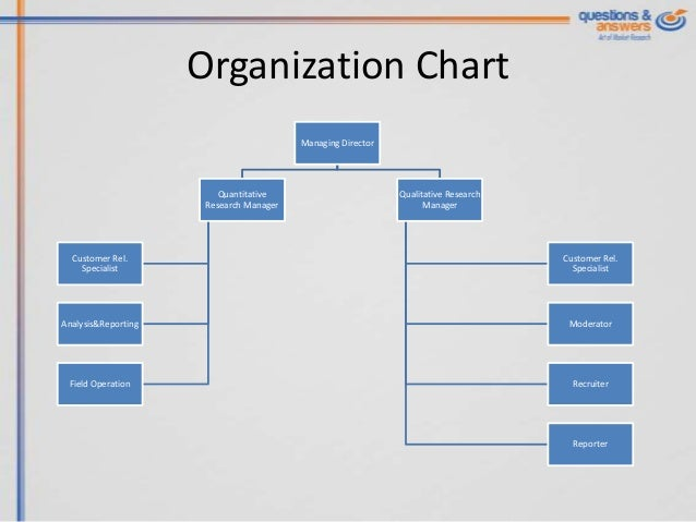 sony ericsson organization chart Know how sony ericsson perform their business strategy for their organization growth this is sample ppt for business strategy for university students to learn basic.