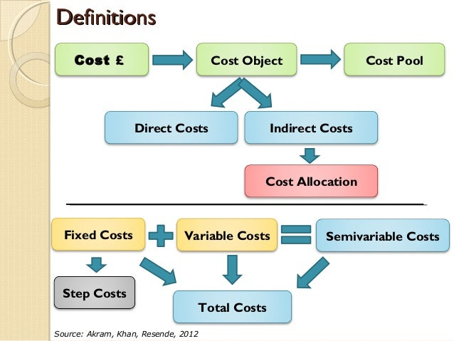 fixed costs variable costs and break even Variable costs and fixed below is an example of a firm's cost schedule and a graph of the fixed and variable costs noticed that the fixed cost curve is flat.