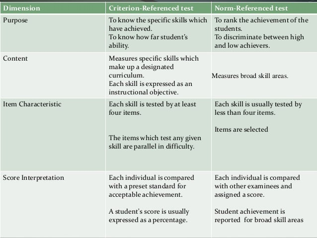 Difference Between Assessment and Evaluation  Difference