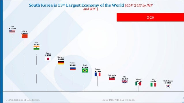 the growth and development of south korean economy Nevertheless, the south korean economy was able to avoid a deep recession thanks to timely stimulus measures and strong domestic consumption of products that offset losses in exports by 2010, south korea had made a strong economic rebound, with growth at 61 percent.