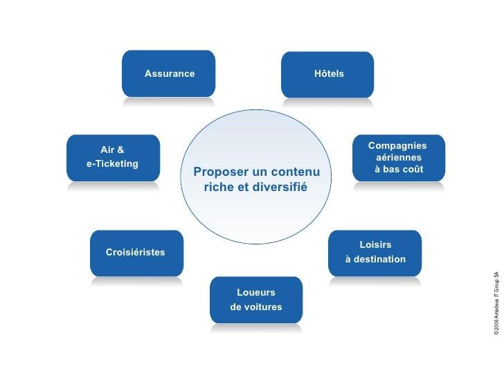 Solutions Amadeus pour les agences de voyages en ligne