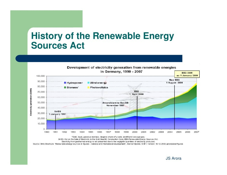 Electricity History United States
