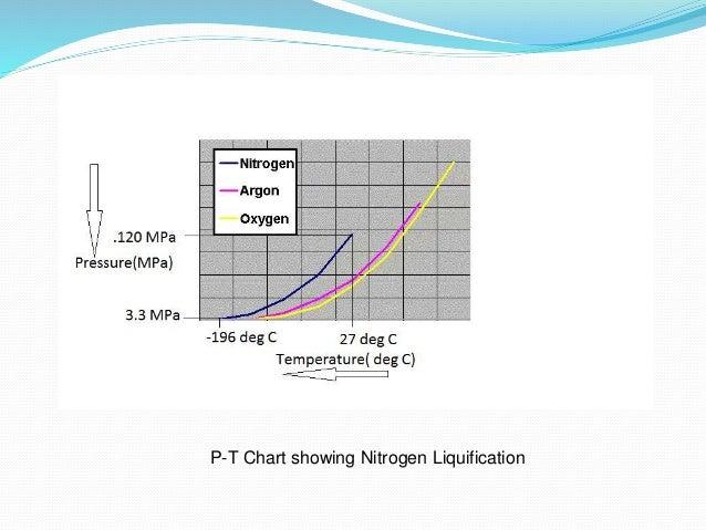 Nitrogen Gas Liquid Nitrogen Gas Conversion Chart