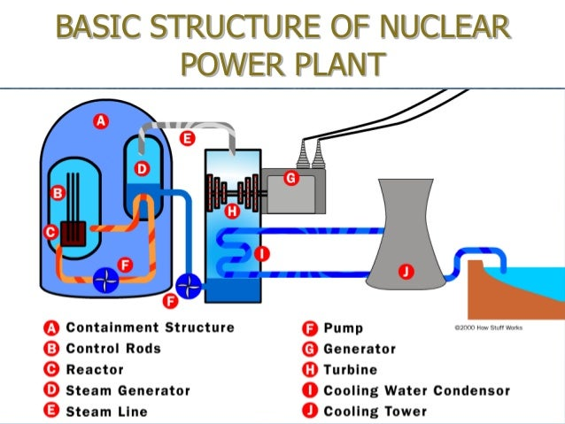 nuclear reactor thermal analysis The nuclear thermal systems analysis certificate provides a more in-depth education of thermal systems principles related to nuclear industries the certificate promotes thermal system understanding of nuclear systems for mechanical engineers or.