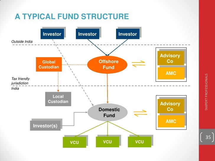 presentation on private equity by ca sudha g bhushan