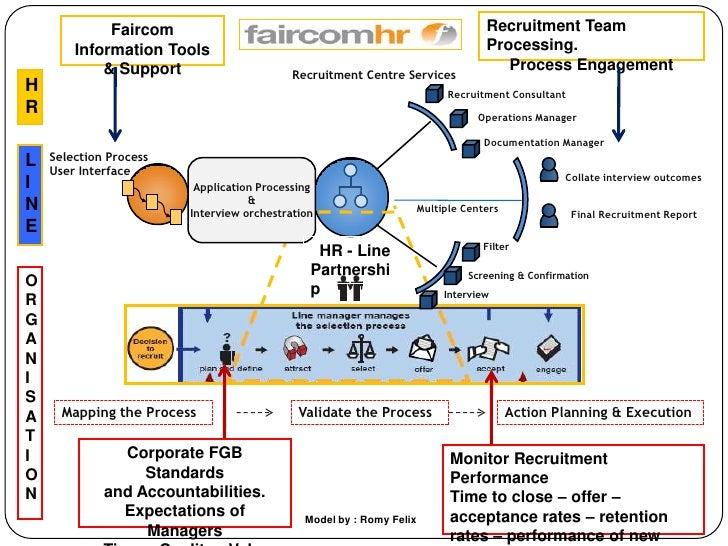 Faircom                                                              Recruitment Team         Information Tools           ...
