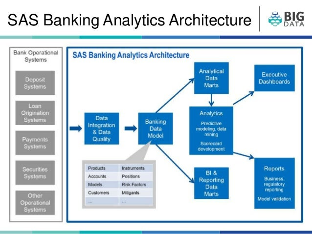 Related keywords suggestions for sas architecture for Architecture bi