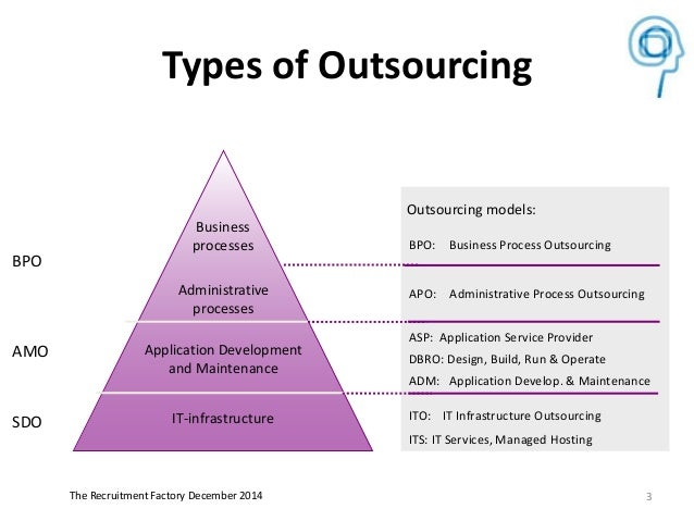 the purpose of business process outsourcing Business process outsourcing (bpo) is a method of subcontracting various  business-related operations to third-party vendors.