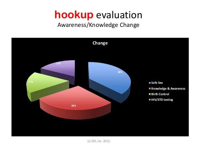 hookup evaluation Awareness/Knowledge Change 38% 28% 17% 17% Change Safe Sex Knowledge & Awareness Birth Control HIV/STD t...