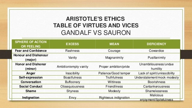 an analysis of the two kinds of virtue in aristotles nicomachean ethics Aristotle: ethics and the virtues (nicomachean ethics) ethics viii 4) thus, for example, two people with heart disease might play tennis with each other for the sake of the exercise that contributes to the overall health of both.