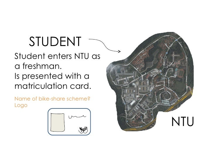STUDENT NTU Student enters NTU as a freshman. Is presented with a matriculation card. Name of bike-share scheme? Logo