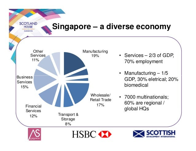 economic growth of singapore