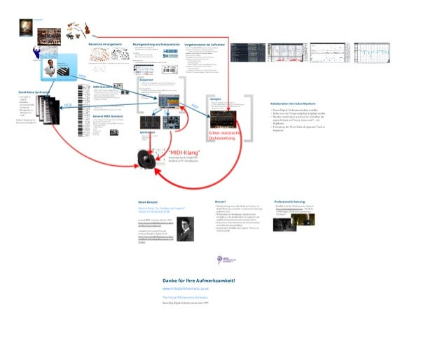Virtual Philharmonic Orchestra - Produktion klassischer Orchestermusik am Computer