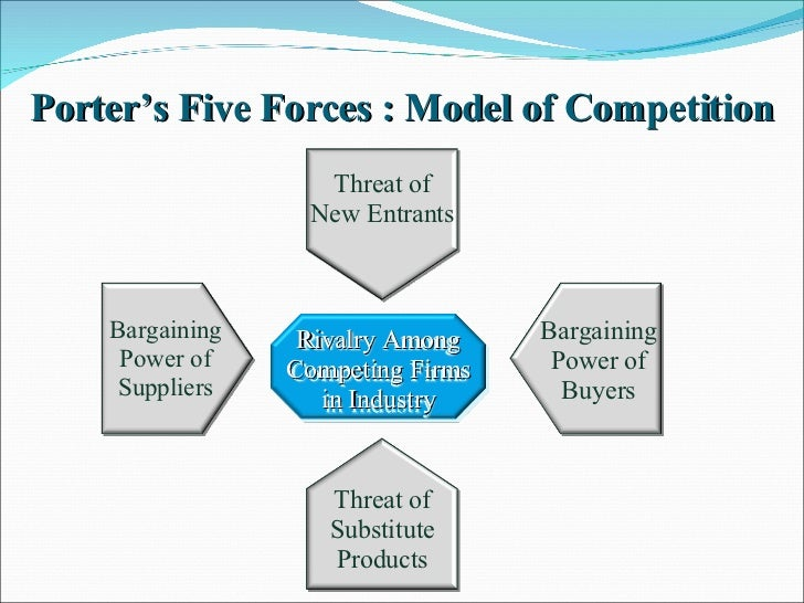porter s five force model automobile industry