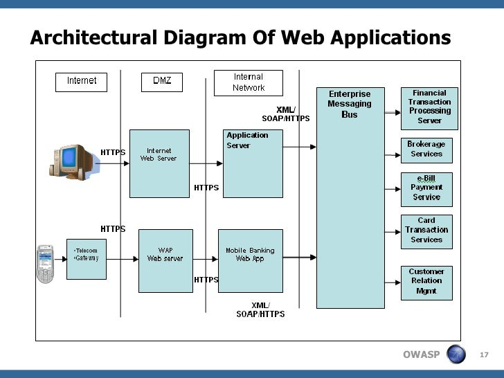 Application Architecture Diagram For Web Application Architectural Diagram of Web