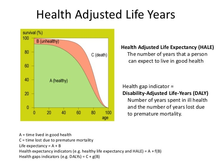 HALE   Health Adjusted Life Expectancy By WHO   Definition, Data.