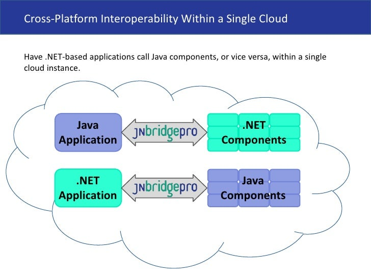 Use Cases for JNBridgePro in the Cloud