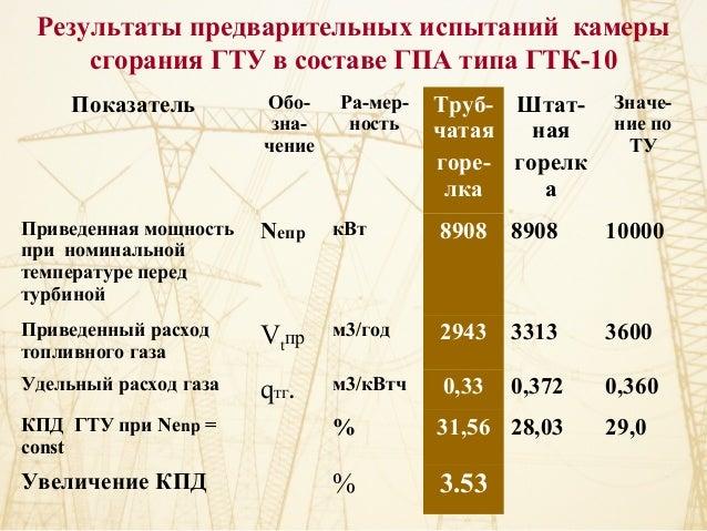 ГПА типа ГТК-10 Показатель